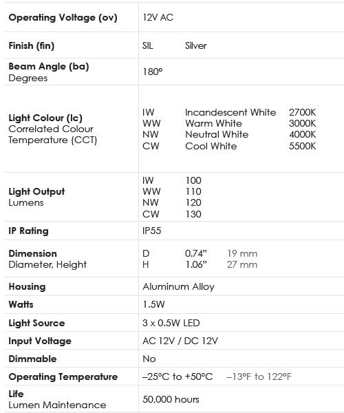 Spec Chart_Lamp_1.5W G4