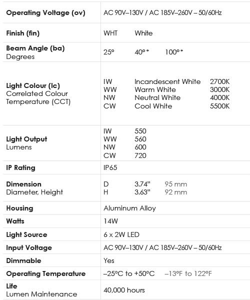 Spec Chart_Lamp_14W PAR30