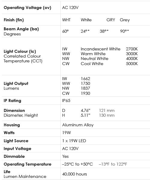 Spec Chart_Lamp_19W PAR38
