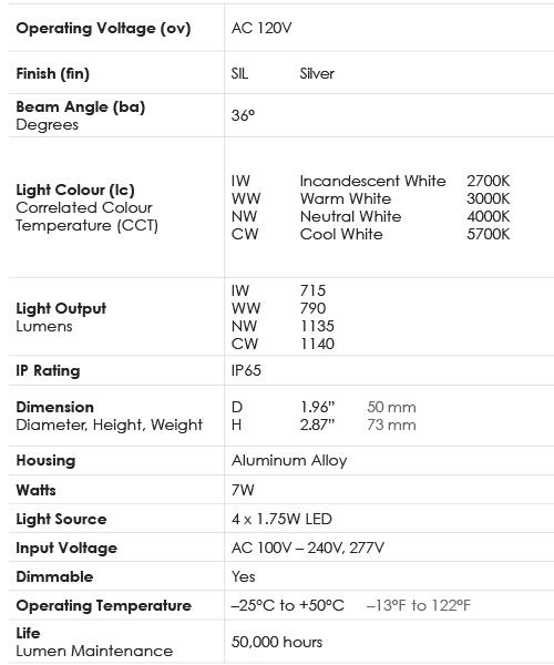 Spec Chart_Lamp_7W PAR16