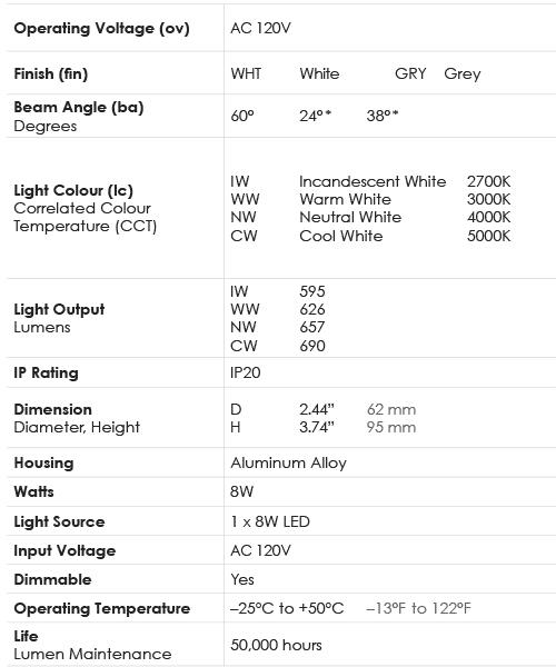 Spec Chart_Lamp_8W PAR20 Professional Grade