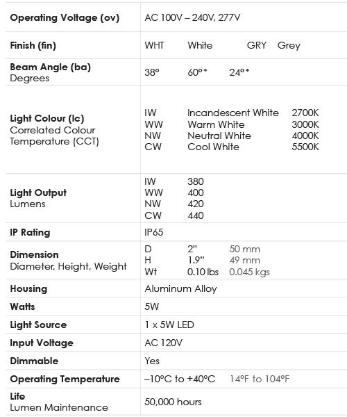 Spec-Chart_Lamp_5W-GU10